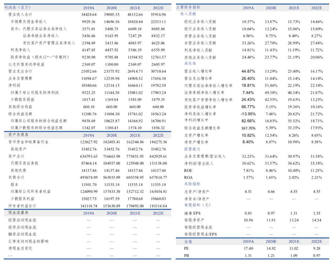 Q3业绩好转,期待完美收官——海通证券(600837)2020年三季报业绩点评