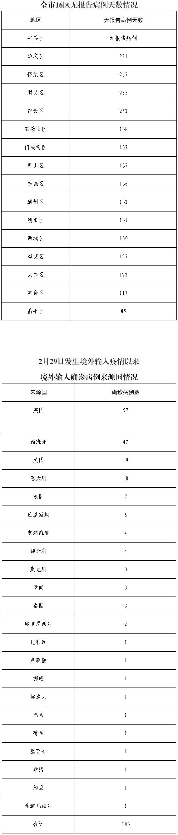 北京10月30日无新增报告新冠肺炎确诊病例图片