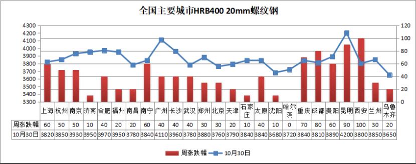 螺纹均价涨至3860,11月钢价怎么走?