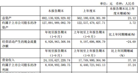 华泰证券2020年三季度净利88.39亿增长37.24% 投资交易业务以及联营企业收益增加