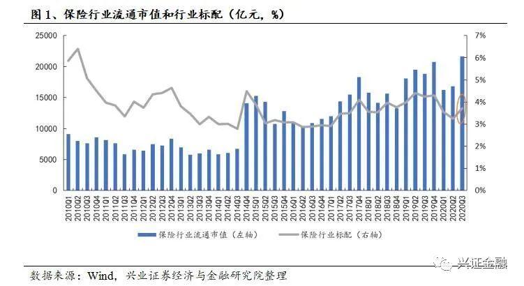 【兴证金融】基金加仓保险0.58pcts,低配比例小幅收窄 ——基金2020年三季度保险持仓分析