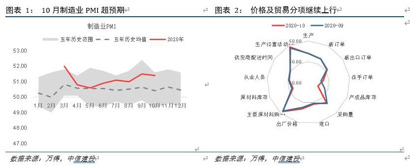 【中信建投 宏观】价格、出口、服务业边际改善——10月PMI数据点评