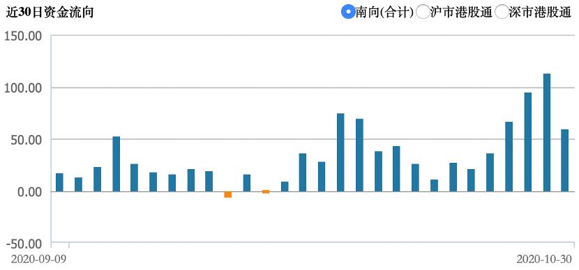 陆港通每周复盘 | 南下资金翻倍流入超330亿!腾讯占流入额半壁江山