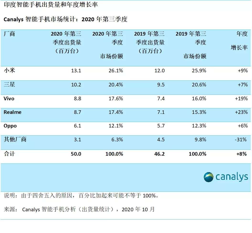 Q3印度手机市场出货量前五:小米、三星、Vivo、Realme、Oppo