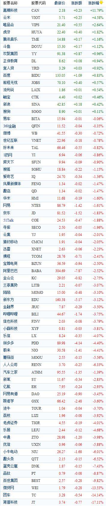 中国概念股周五收盘多数下跌 嘉楠科技逆势大涨近12%