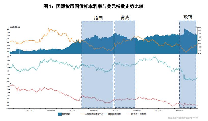 """郭栋 蒋伟:人民币国债利率在""""弱美元""""周期的趋势"""