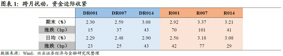 【兴证固收.利率】多空交织,长端利率震荡下行 ——利率回顾(2020.10.26-2020.10.30)