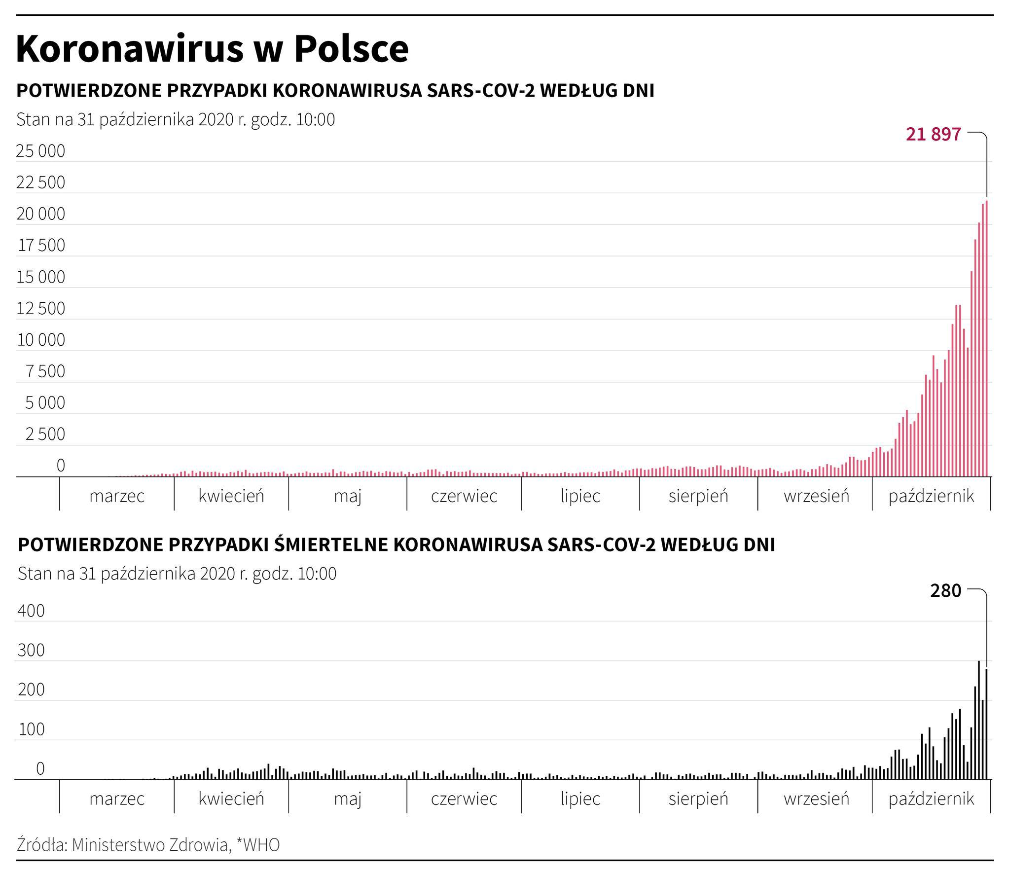 波兰新增新冠肺炎确诊病例21897例 累计确诊362731例
