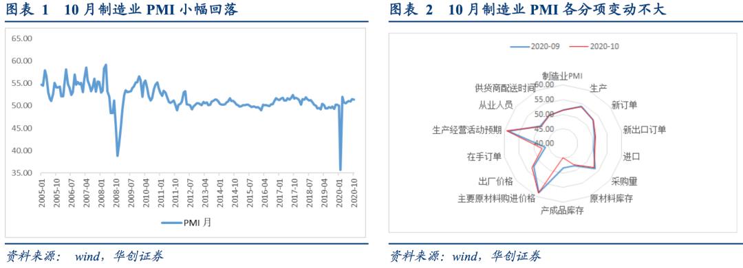 制造业PMI微幅回落,重点关注采购和库存变化——2020年10月PMI点评20101031【华创固收丨周冠南团队】