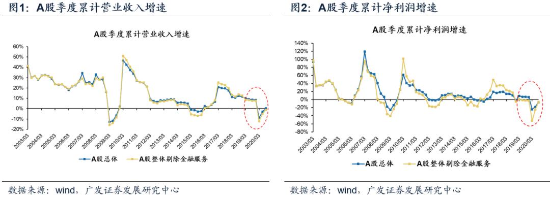 【广发策略】盈利继续回暖,单季同比转正 ——20年三季报业绩速览