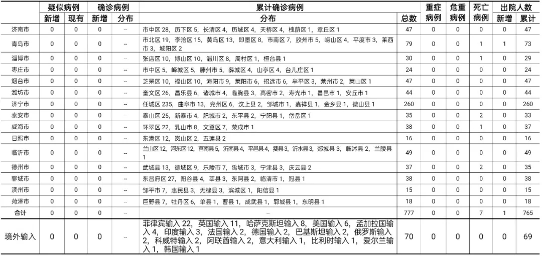 2020年10月30日0时至24时山东省新型冠状病毒肺炎疫情情况图片