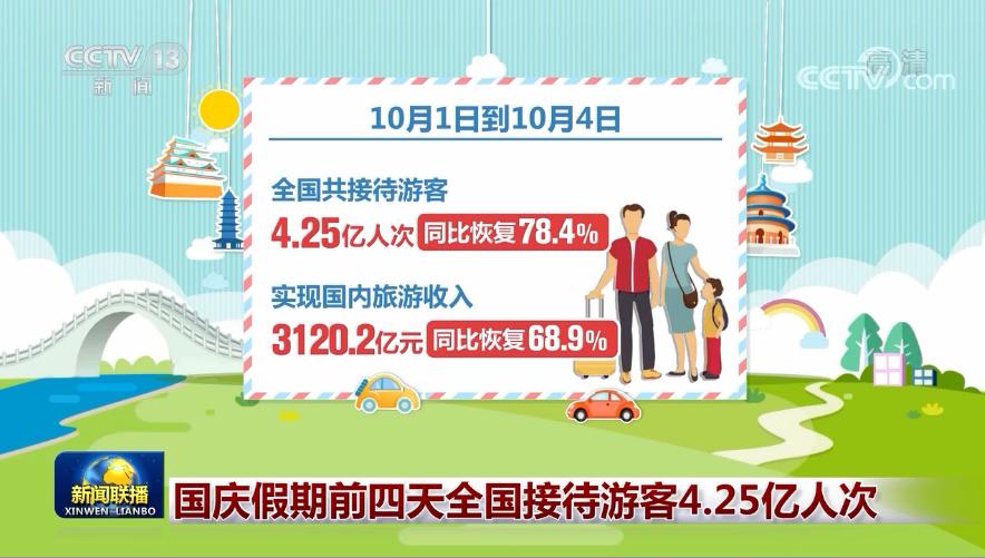 国庆假期前四天全国接待游客4.25亿人次图片