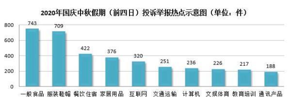 国庆中秋假期前四天 上海食品类投诉量居首图片