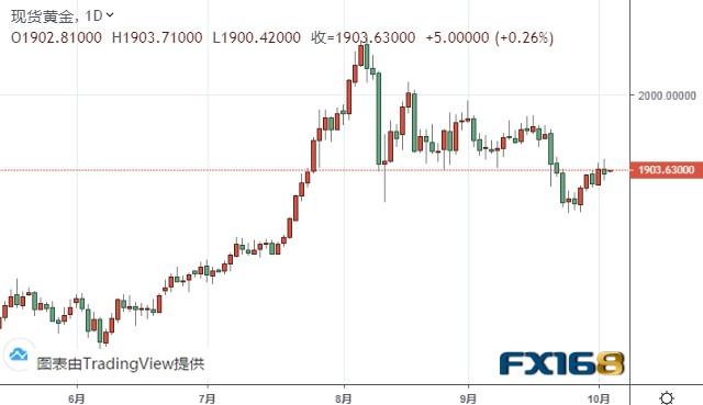 黄金分析:只要维持在这一水平上方 金价恐仍有逾30美元大涨空间