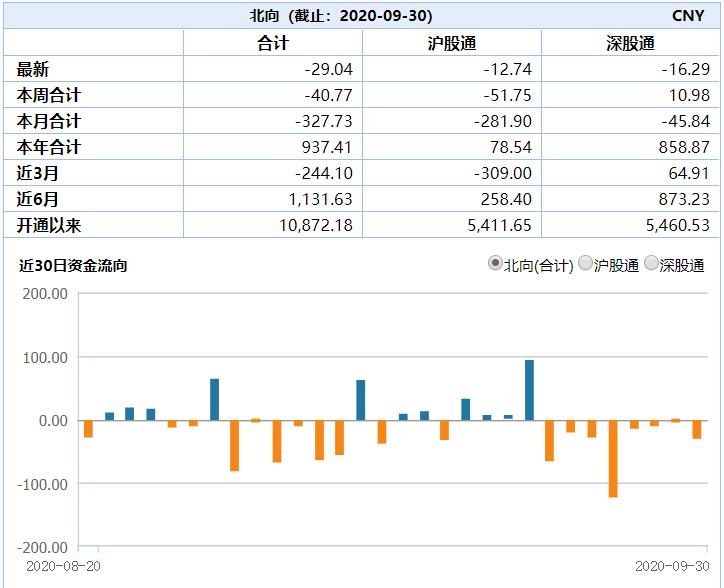 资本正撤离新兴市场9月股票净流出108亿美元 中国首当其冲