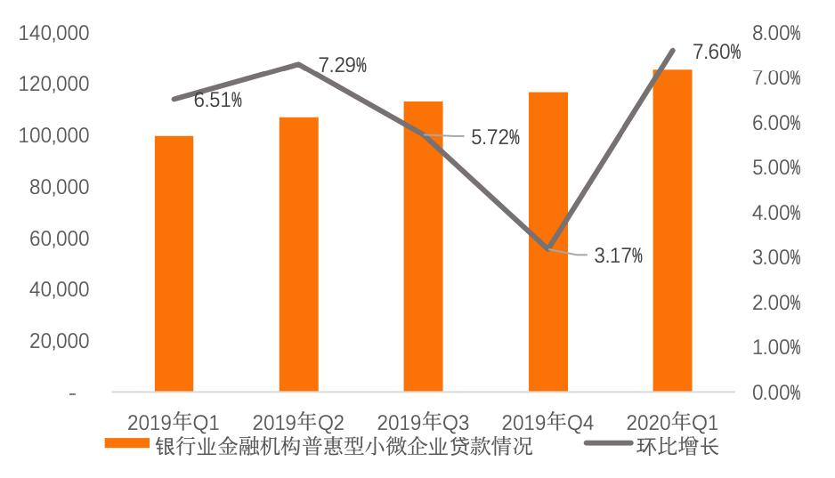30家银行普惠型小微贷款排名:六大行平均增幅超40%