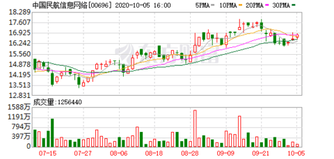 中国民航信息网络(00696-HK)被瑞银减持47.8万股