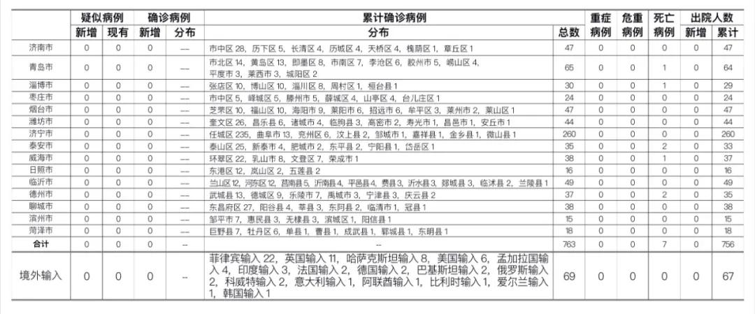 2020年10月4日0时至24时山东省新型冠状病毒肺炎疫情情况图片
