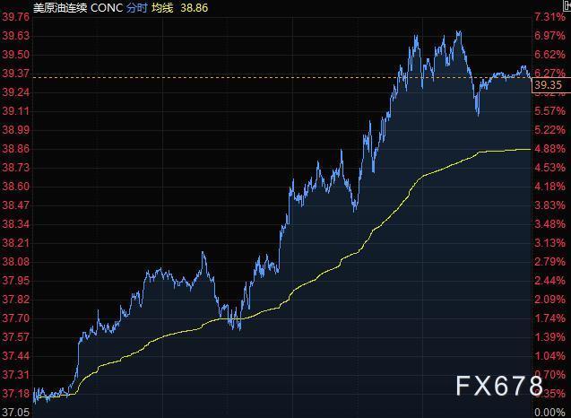 10月6日财经早餐:特朗普即将出院,美元走低黄金逼近二周高位,油价飙升7%创5月以来最大涨幅