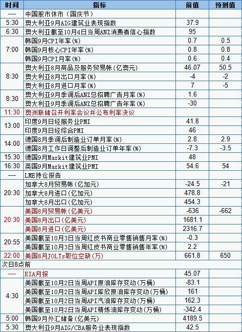 10月6日经济数据发布时间表