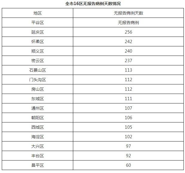 北京10月5日无新增报告新冠肺炎确诊病例图片