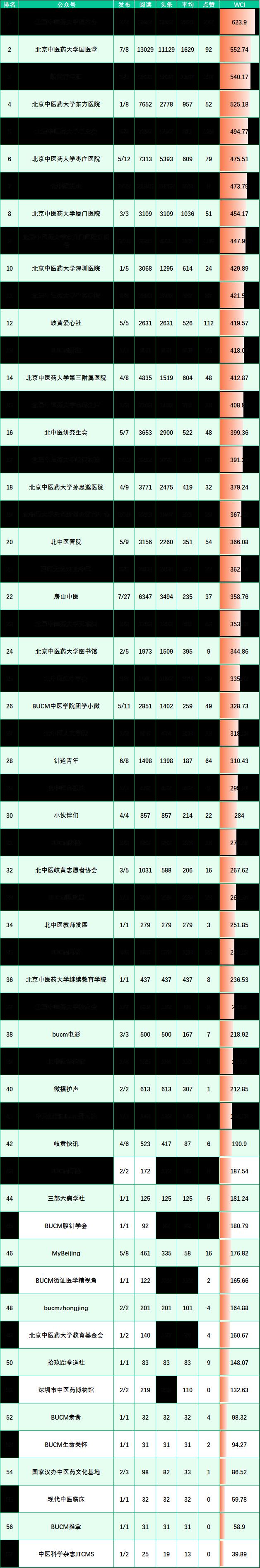 榜单来啦!(9.27-10.3)图片