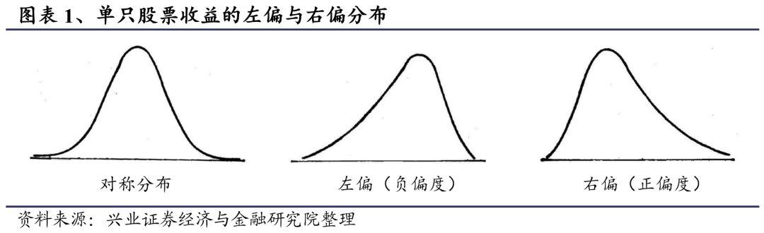 基于熵测度的股票收益非对称性因子研究