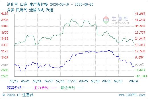 """生意社:""""金九""""已落空 9月液化气市场弱势走跌"""