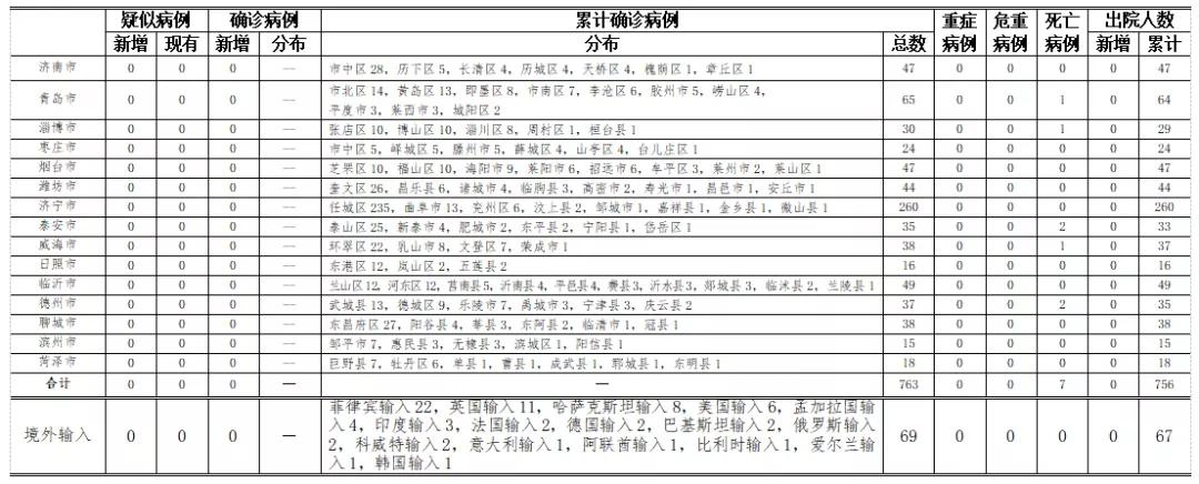 2020年10月5日0时至24时山东省新型冠状病毒肺炎疫情情况图片