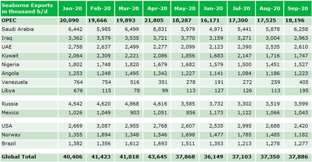 """欧佩克9月原油出口增加,哪个产油国""""贡献""""最大?"""