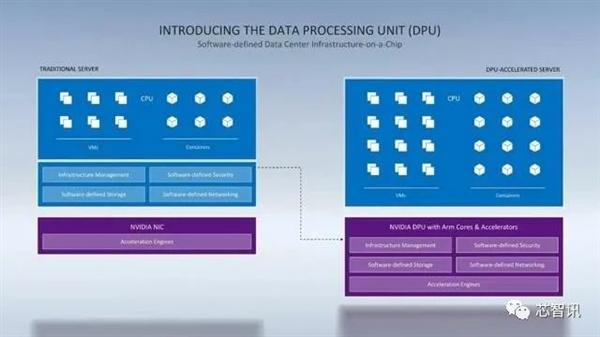 NVIDIA数据中心专用处理器揭秘:一颗DPU顶替125颗x86 CPU