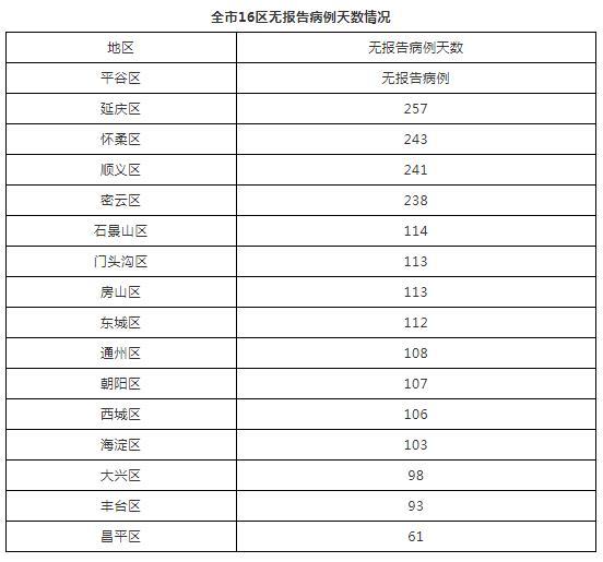 北京10月6日无新增报告新冠肺炎确诊病例图片