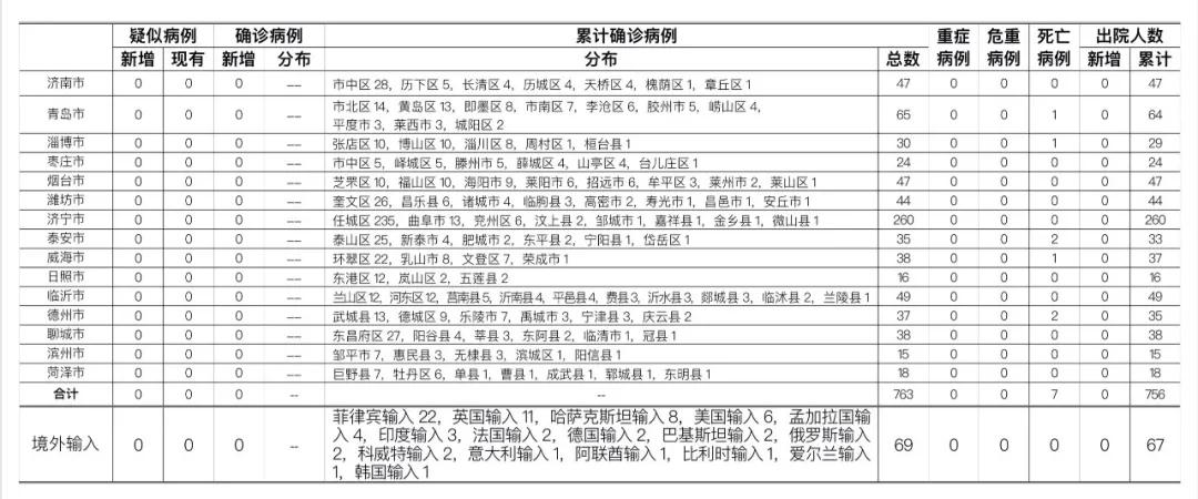 2020年10月6日0时至24时山东省新型冠状病毒肺炎疫情情况图片