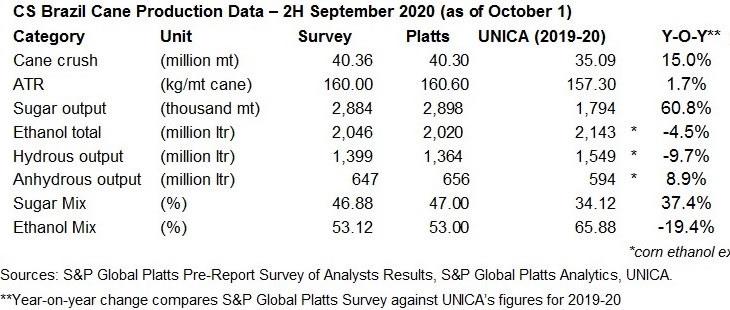 9月下半月巴西产糖288万吨 同比增长60.8%