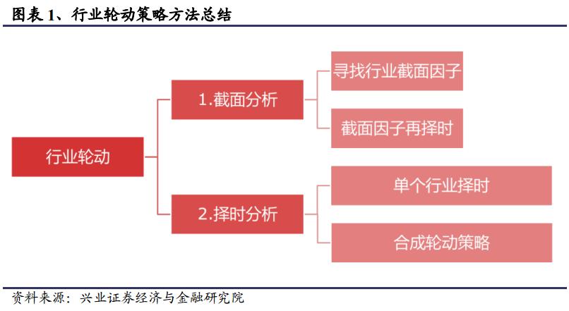 行业的重新分类及行业轮动策略