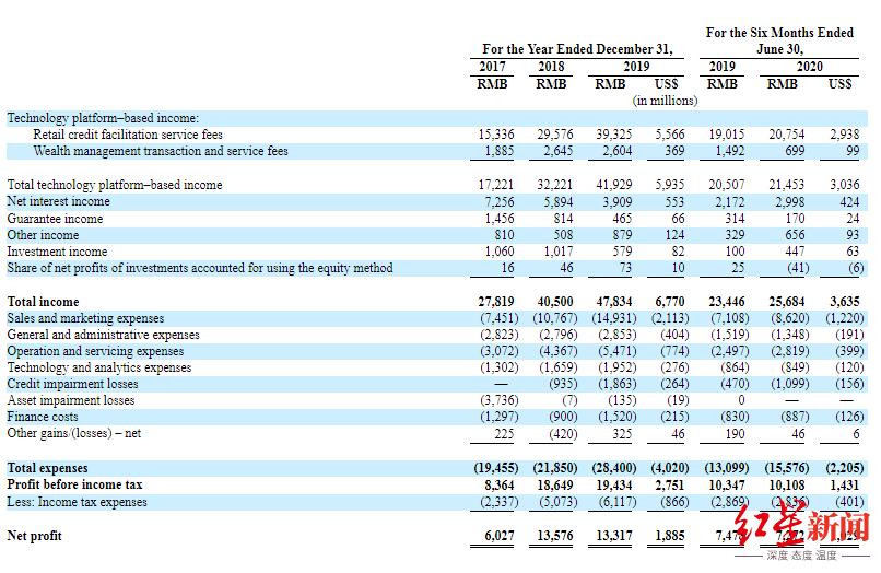 金融科技巨头陆金所赴美IPO 招股书披露上半年净赚73亿