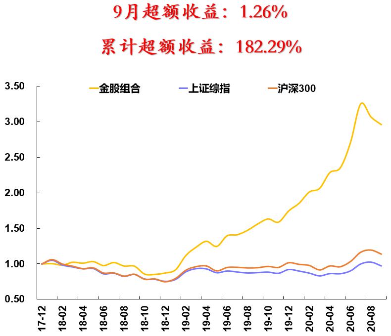 安信研究:市场有望重回震荡上行趋势(附10月十大金股)