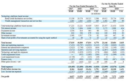 拆解陆金所控股收入结构 网贷从三千多亿降至四百多亿