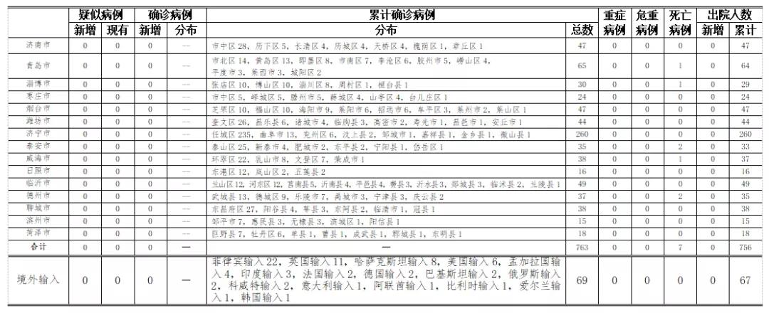 2020年10月7日0時至24時山東省新型冠狀病毒肺炎疫情情況圖片