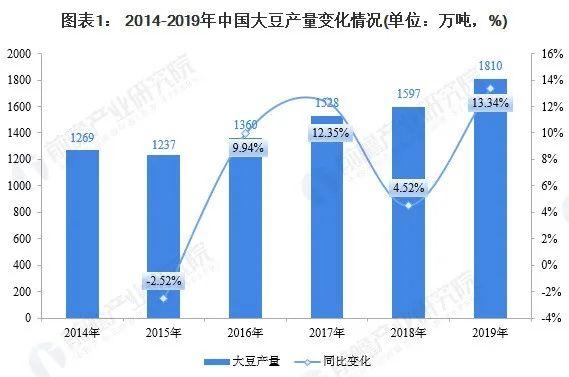 2020年我国大豆市场现状分析 进口量已在产量的4倍以上