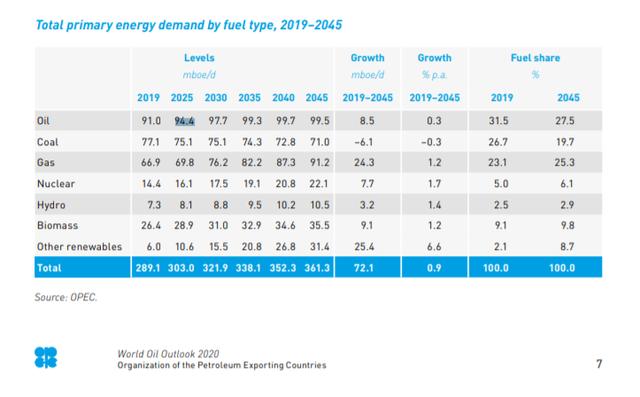 欧佩克2020年世界石油展望报告:2045年能源需求预计增长约1/4