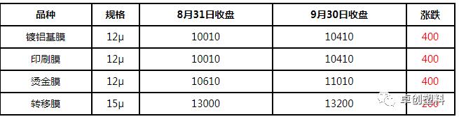 订单充足 BOPET市场成交重心继续上移(2020年9月)