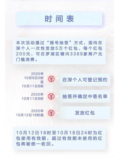 """数字人民币真的来了!深圳联手央行派发1000万""""数字"""