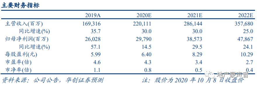 【华创地产•袁豪团队】融创中国9月销售点评:9月销售稳增,Q4可售充裕