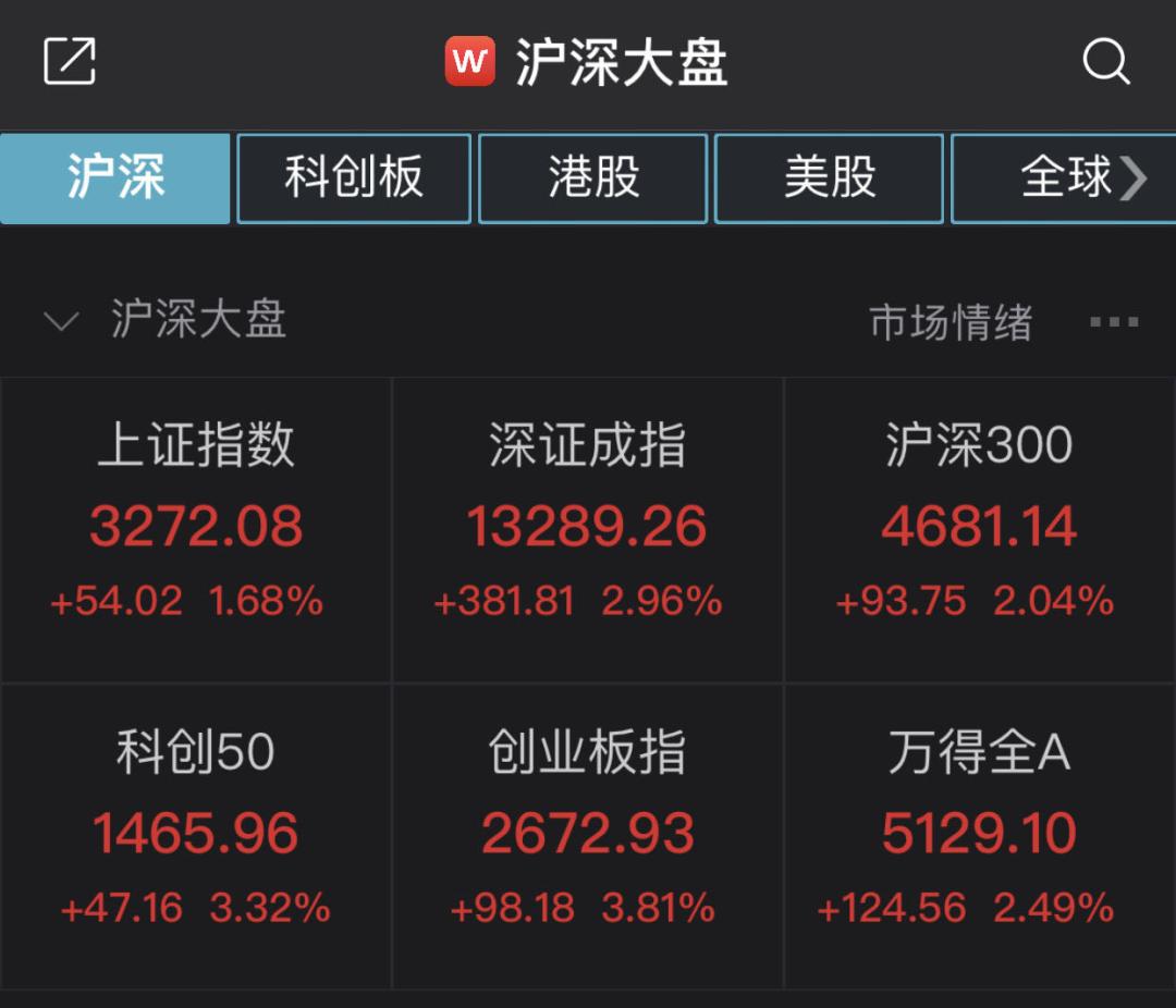 十月开门红:A股总市值增加1.75万亿 假期花的钱今天赚回来了吗?