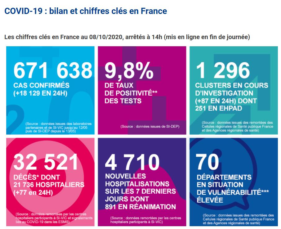 法国新增新冠肺炎确诊病例18129例 累计确诊671638例