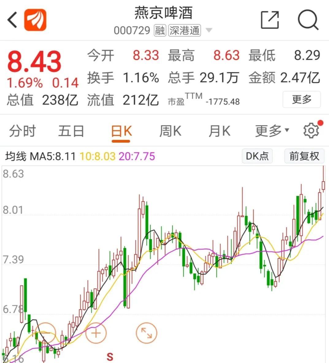 燕京啤酒董事长被立案调查,年内股价大涨30%,7.3万股民有点慌?