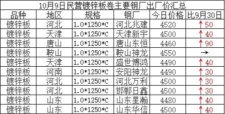 兰格涂镀板卷日盘点(10.9):假期期间涂镀价格涨跌互现 库存小幅增加