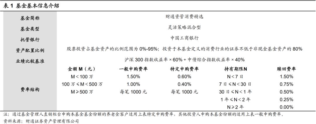 财通资管消费精选基金投资价值分析
