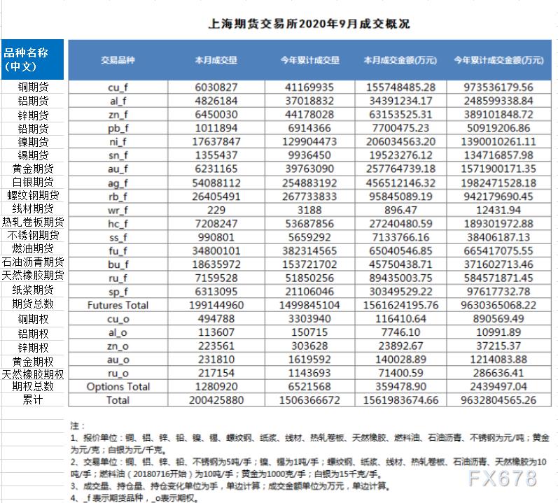 上海期货交易所及上海国际能源中心2020年9月成交概况一览